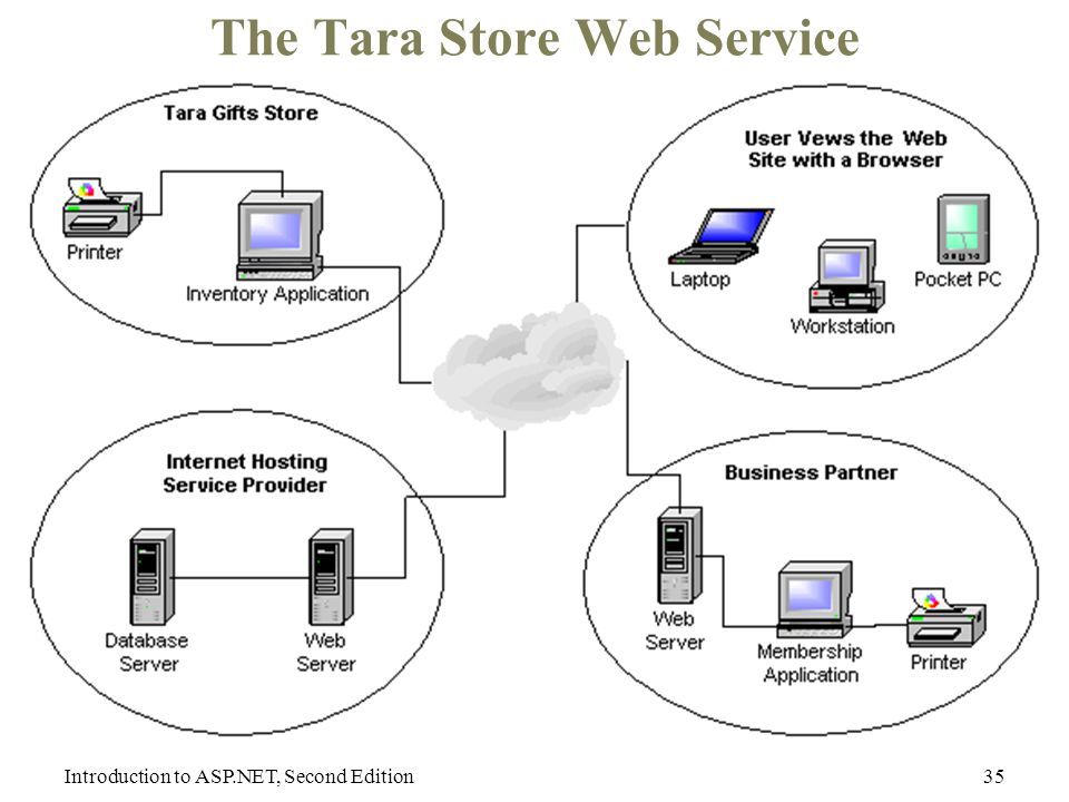 Introduction to ASP.NET, Second Edition35 The Tara Store Web Service