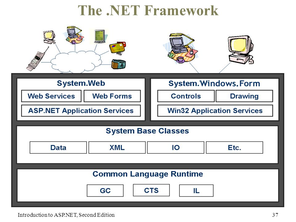 Introduction to ASP.NET, Second Edition37 The.NET Framework
