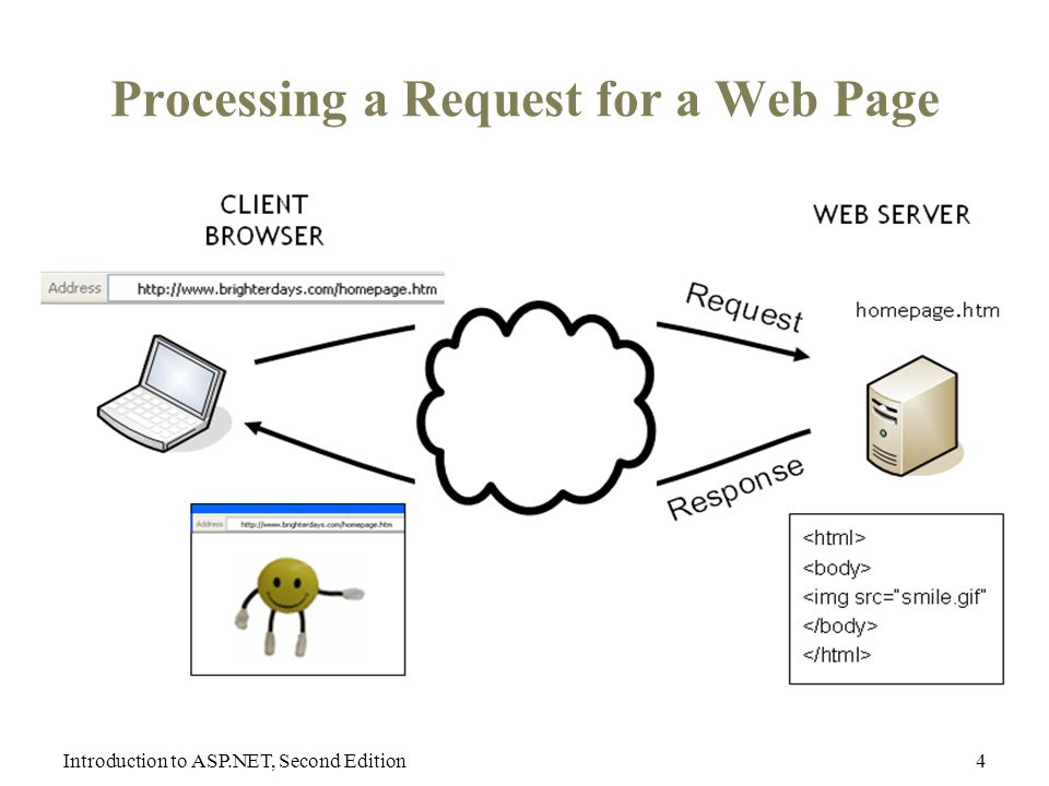 Introduction to ASP.NET, Second Edition4 Processing a Request for a Web Page
