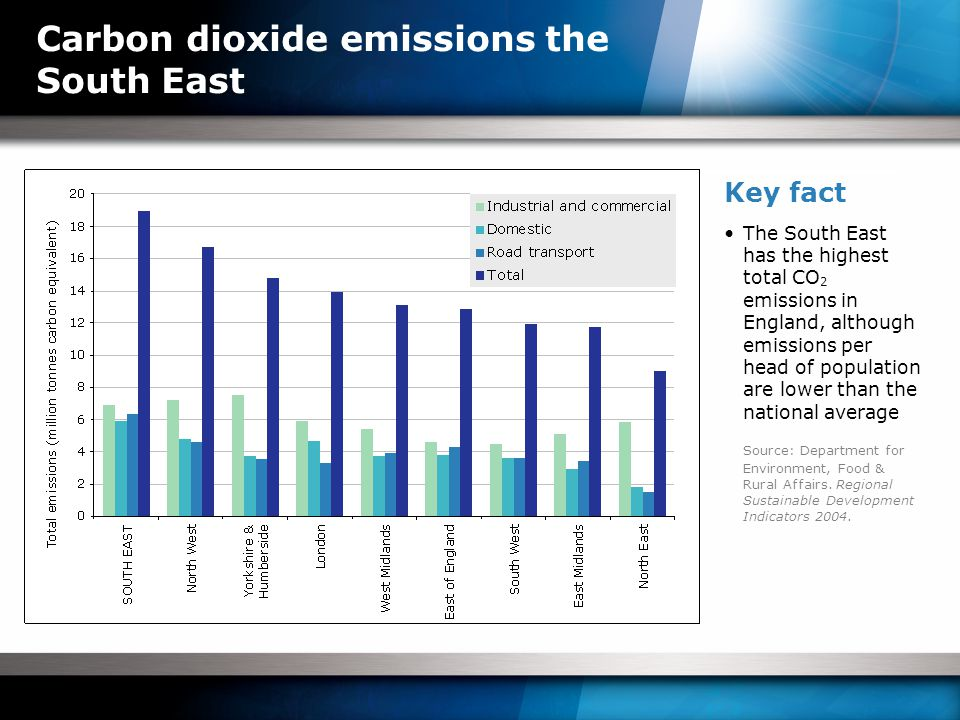 Carbon dioxide emissions the South East Key fact The South East has the highest total CO 2 emissions in England, although emissions per head of population are lower than the national average Source: Department for Environment, Food & Rural Affairs.