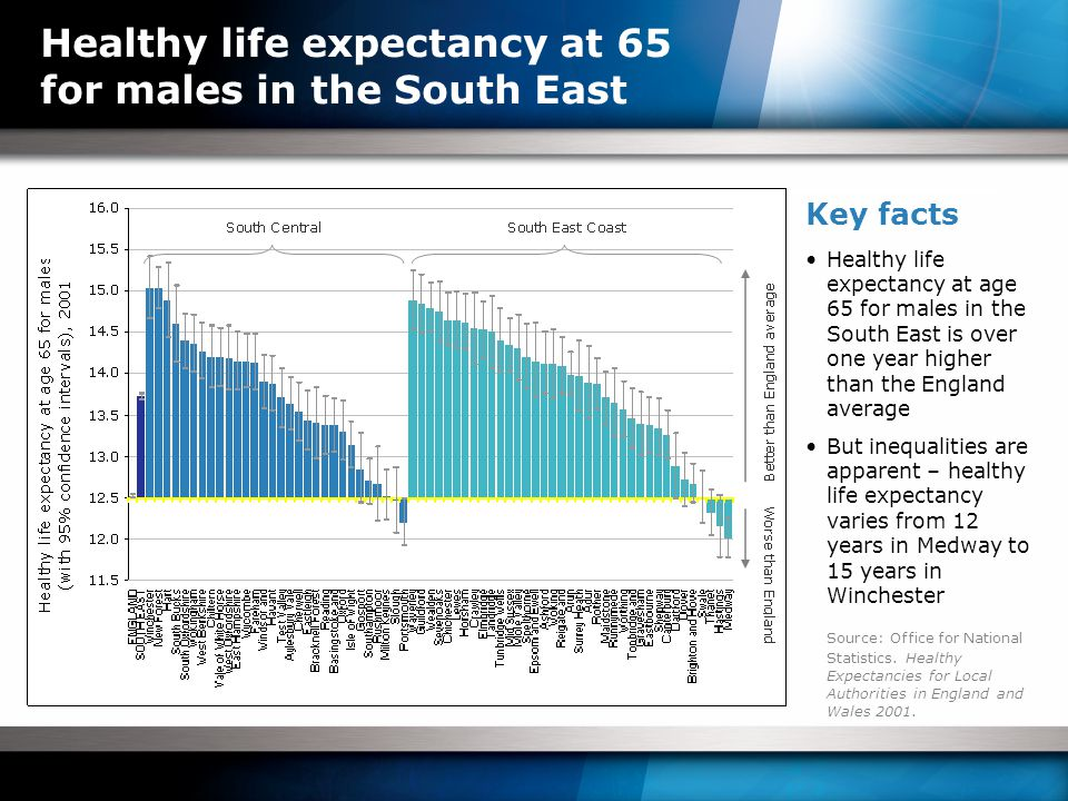 Healthy life expectancy at 65 for males in the South East Key facts Healthy life expectancy at age 65 for males in the South East is over one year higher than the England average But inequalities are apparent – healthy life expectancy varies from 12 years in Medway to 15 years in Winchester Source: Office for National Statistics.