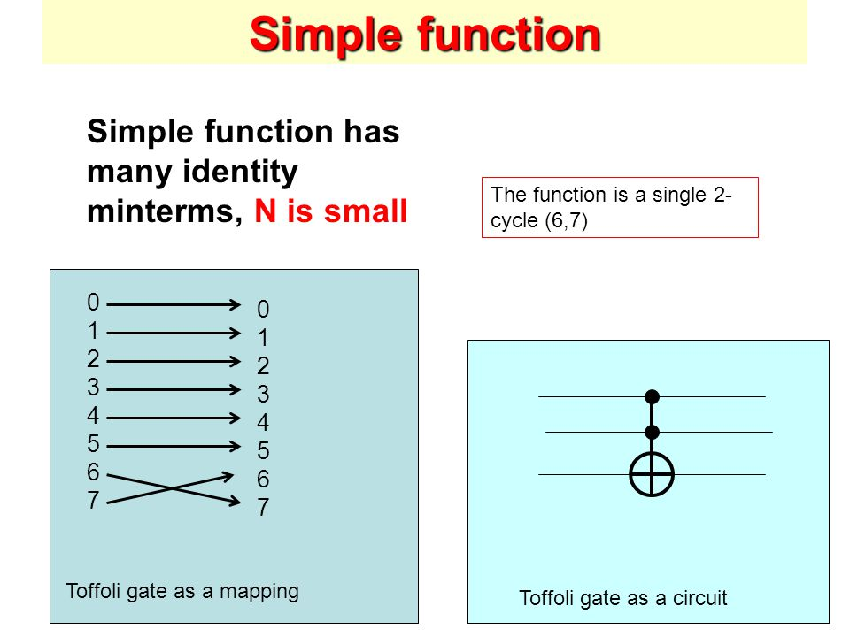 Toffoli gate as a mapping Toffoli gate as a circuit Simple function Simple function has many identity minterms, N is small The function is a single 2- cycle (6,7)