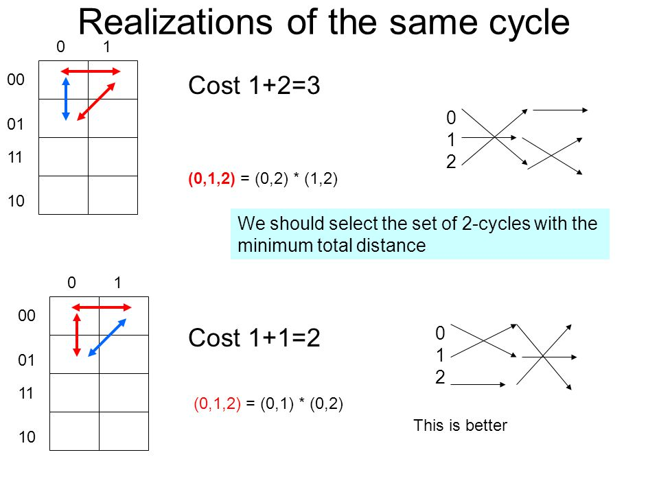 Realizations of the same cycle Cost 1+2= Cost 1+1=2 (0,1,2) = (0,1) * (0,2) (0,1,2) = (0,2) * (1,2) We should select the set of 2-cycles with the minimum total distance This is better