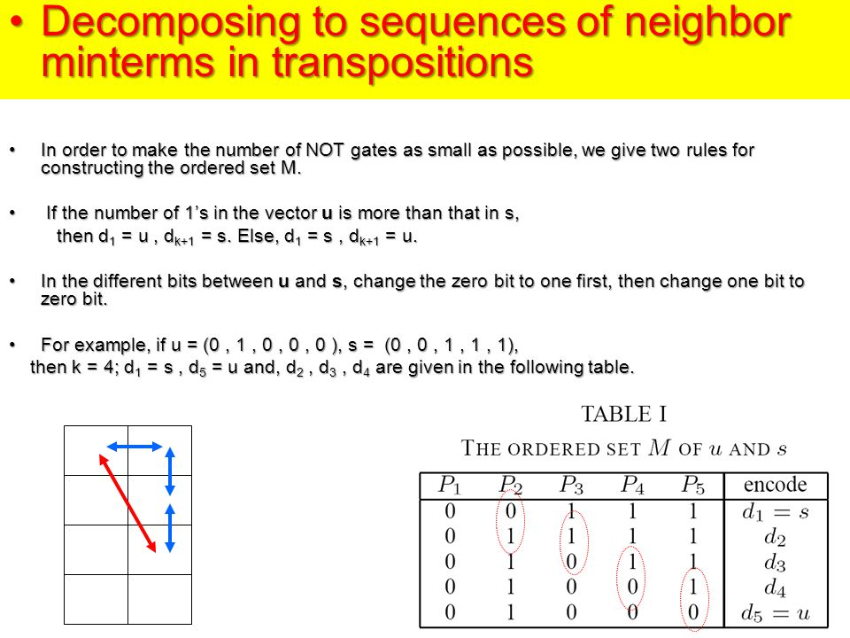Decomposing to sequences of neighbor minterms in transpositionsDecomposing to sequences of neighbor minterms in transpositions In order to make the number of NOT gates as small as possible, we give two rules for constructing the ordered set M.In order to make the number of NOT gates as small as possible, we give two rules for constructing the ordered set M.
