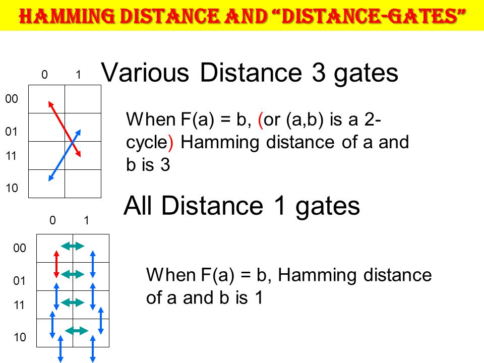 Various Distance 3 gates When F(a) = b, (or (a,b) is a 2- cycle) Hamming distance of a and b is 3 All Distance 1 gates When F(a) = b, Hamming distance of a and b is 1 Hamming Distance and Distance-Gates