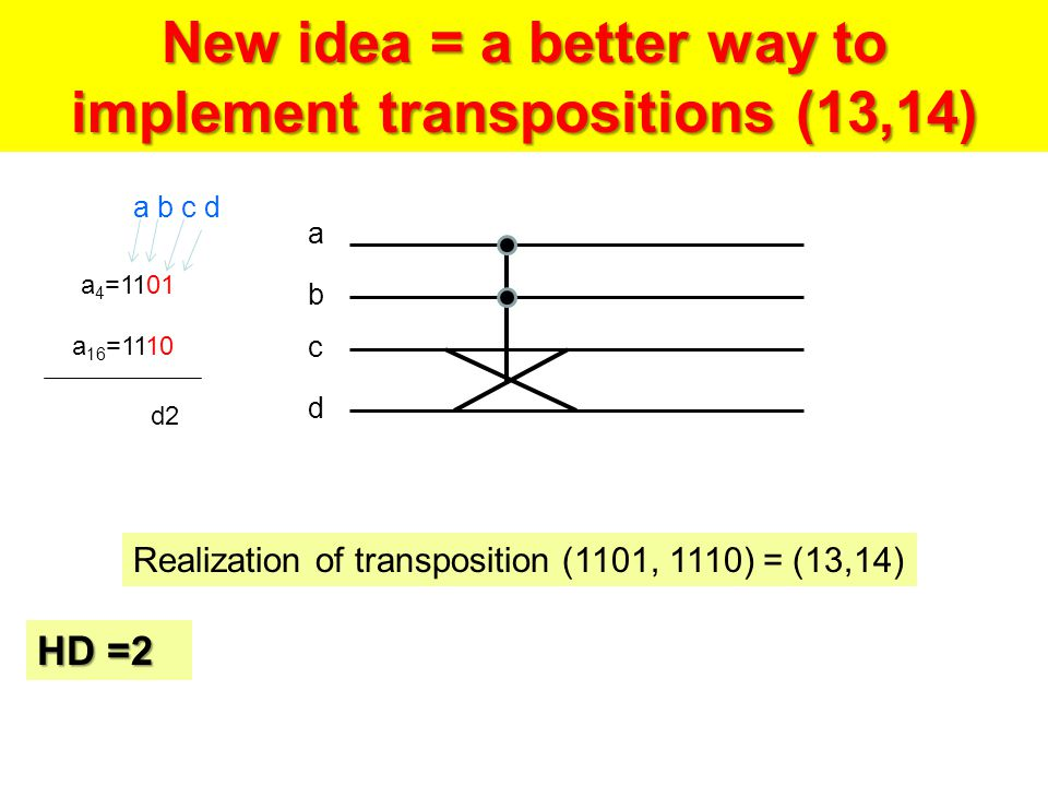 a 4 =1101 a 16 =1110 d2 New idea = a better way to implement transpositions (13,14) a b c d a b c d Realization of transposition (1101, 1110) = (13,14) HD =2