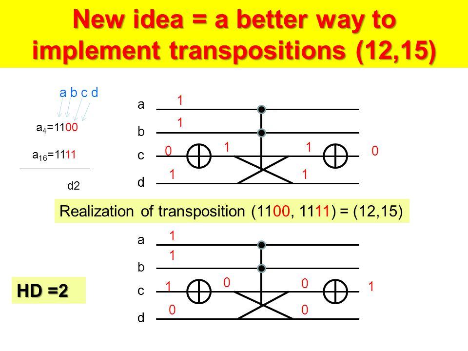 a 4 =1100 a 16 =1111 d2 New idea = a better way to implement transpositions (12,15) a b c d a b c d c d a b c d c d HD =2 Realization of transposition (1100, 1111) = (12,15)