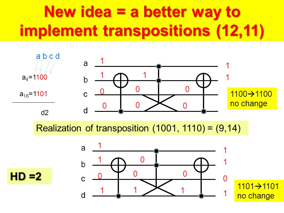 a 4 =1100 a 16 =1101 d2 New idea = a better way to implement transpositions (12,11) a b c d a b c d c d a b c d c d  1100 no change 1101  1101 no change Realization of transposition (1001, 1110) = (9,14) HD =2