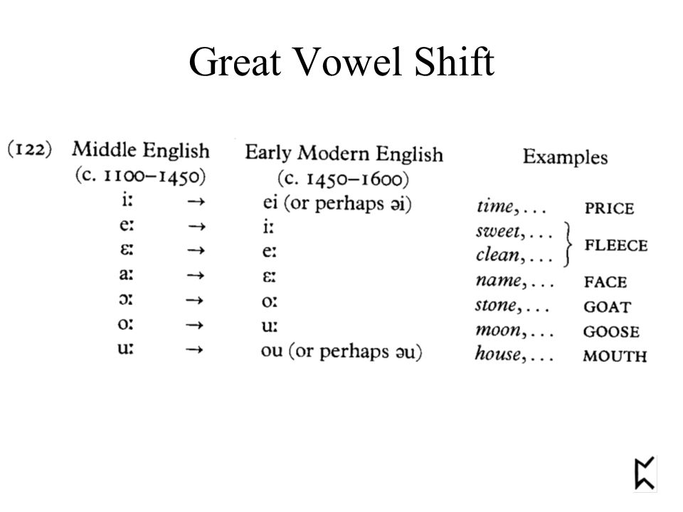 Great Vowel Shift An Idiosyncracy Of English Spelling Rat Rate Bit