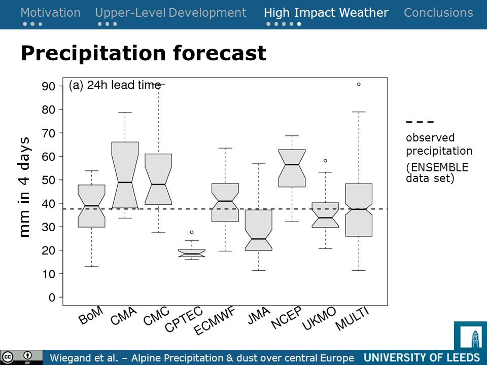 MotivationUpper-Level DevelopmentHigh Impact Weather Conclusions Wiegand et al.