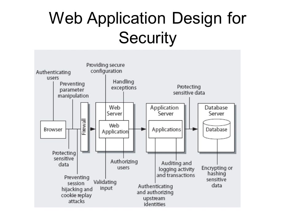 Web Application Design for Security