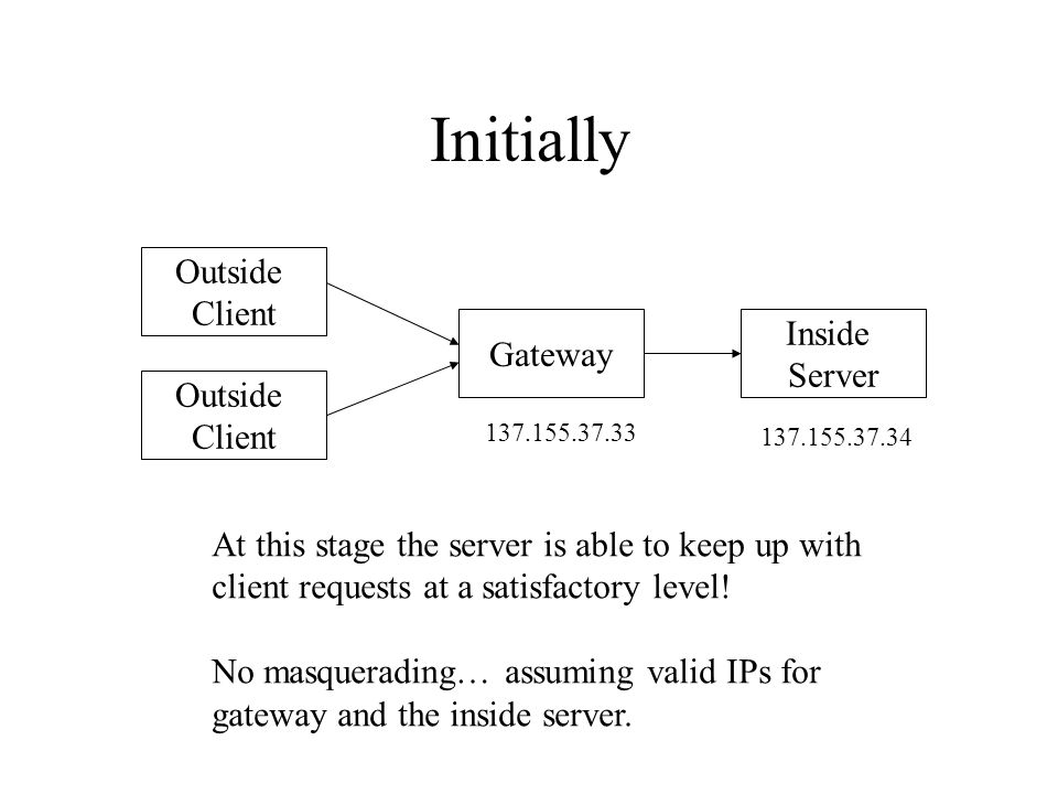 Initially Outside Client Outside Client Inside Server Gateway At this stage the server is able to keep up with client requests at a satisfactory level.