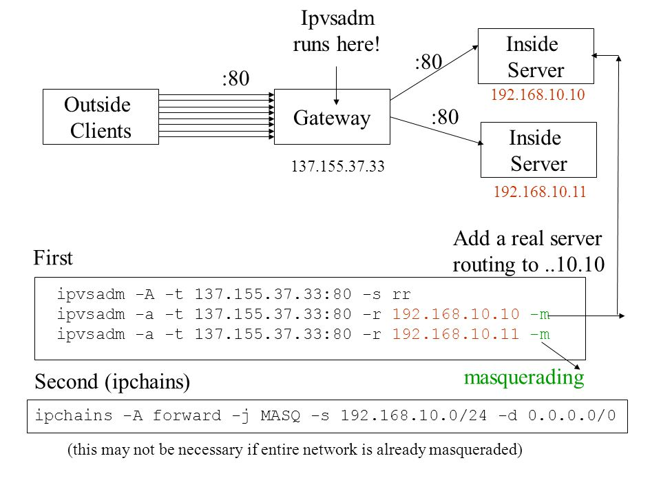 Inside Server Gateway Outside Clients Inside Server ipvsadm -A -t :80 -s rr ipvsadm -a -t :80 -r m ipvsadm -a -t :80 -r m :80 masquerading Add a real server routing to Ipvsadm runs here.