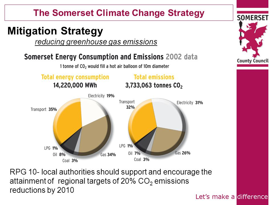Mitigation Strategy reducing greenhouse gas emissions RPG 10- local authorities should support and encourage the attainment of regional targets of 20% CO 2 emissions reductions by 2010