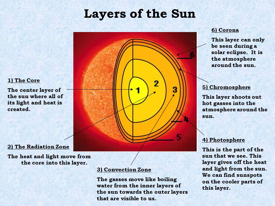 Our Sun Is A Star Located In Our Solar System It Is A Huge