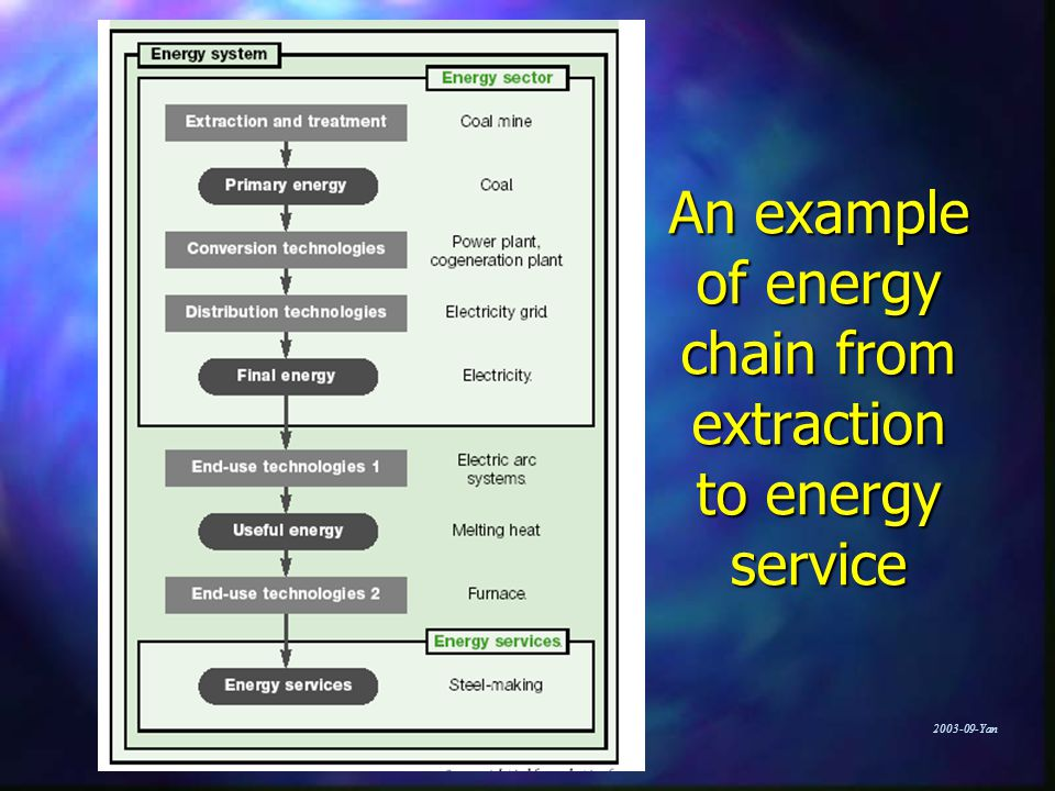Yan An example of energy chain from extraction to energy service