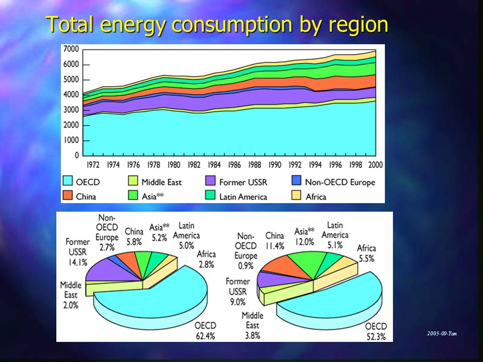 Yan Total energy consumption by region