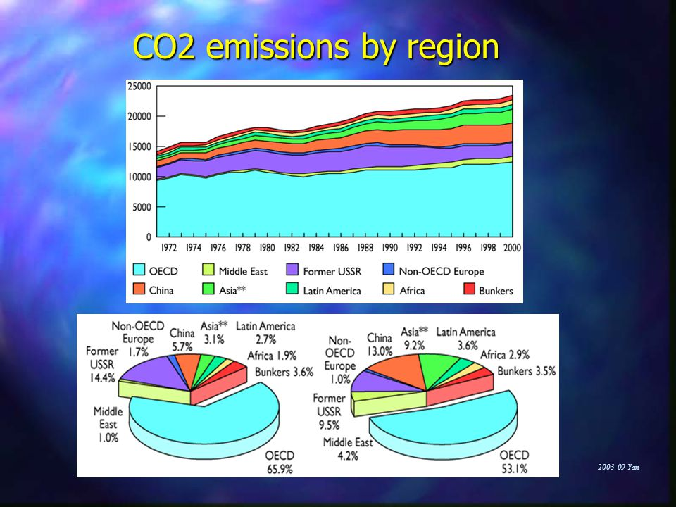 Yan CO2 emissions by region