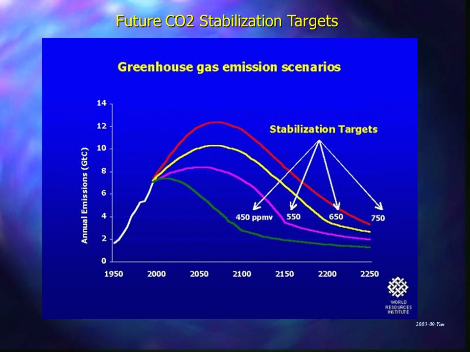 Future CO2 Stabilization Targets
