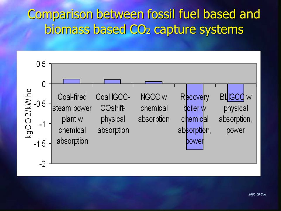 Yan Comparison between fossil fuel based and biomass based CO 2 capture systems