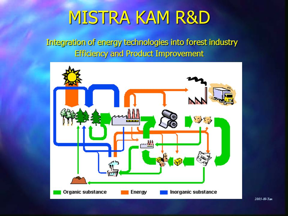 Yan MISTRA KAM R&D Integration of energy technologies into forest industry Efficiency and Product Improvement