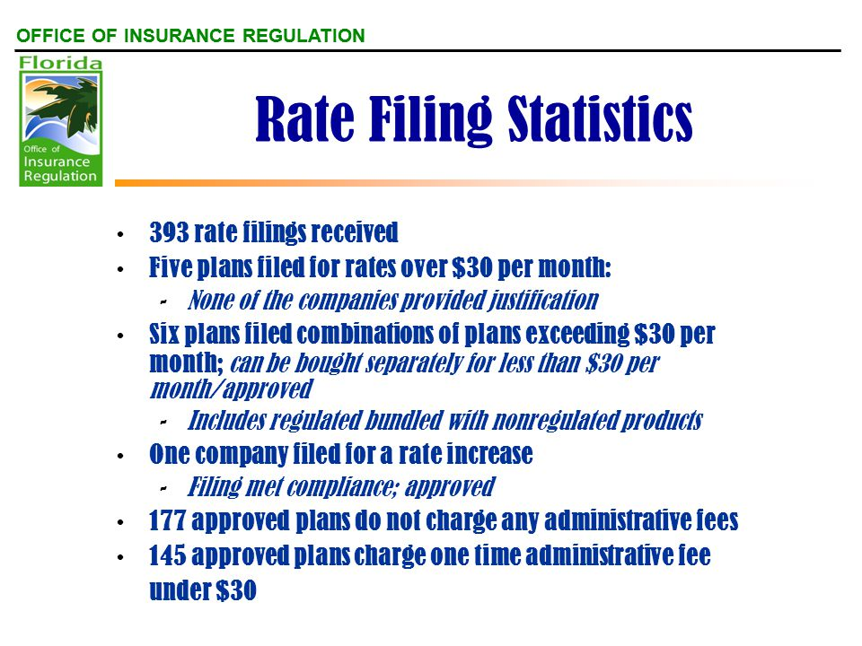 OFFICE OF INSURANCE REGULATION Rate Filing Statistics 393 rate filings received Five plans filed for rates over $30 per month: -None of the companies provided justification Six plans filed combinations of plans exceeding $30 per month; can be bought separately for less than $30 per month/approved -Includes regulated bundled with nonregulated products One company filed for a rate increase -Filing met compliance; approved 177 approved plans do not charge any administrative fees 145 approved plans charge one time administrative fee under $30