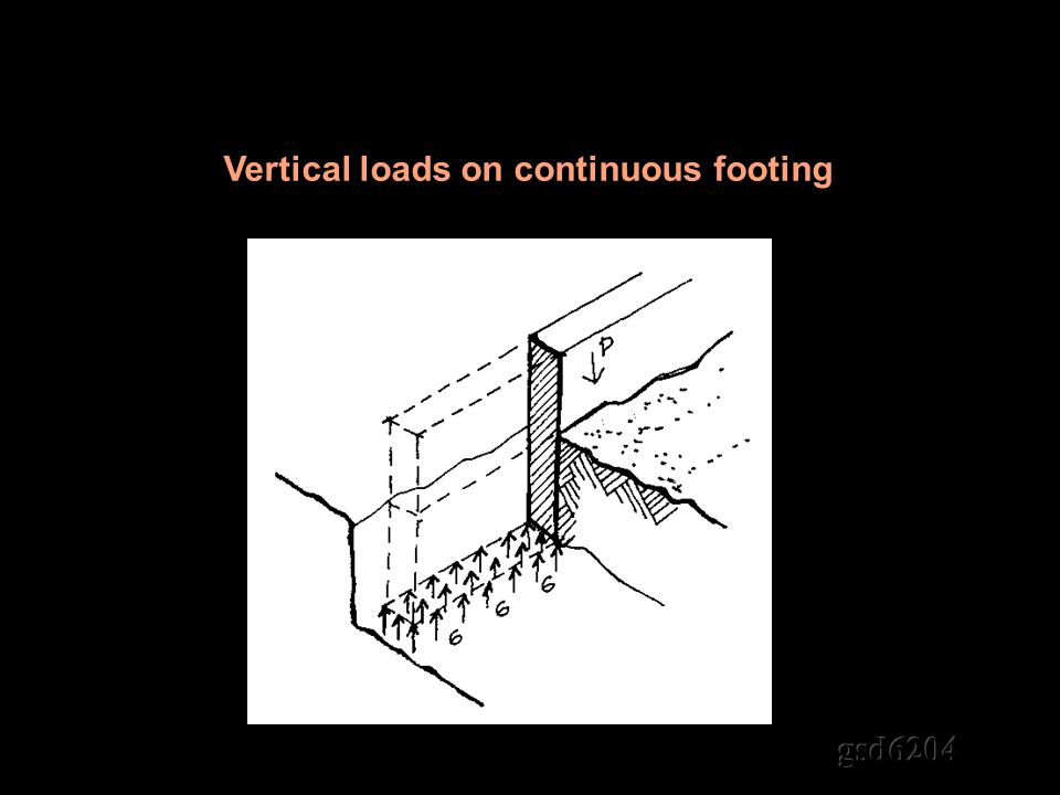 Vertical loads on continuous footing