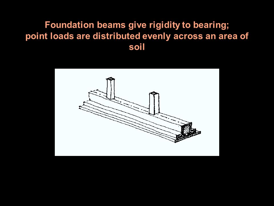 Foundation beams give rigidity to bearing; point loads are distributed evenly across an area of soil