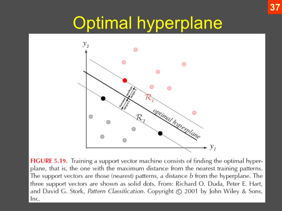 37 Optimal hyperplane