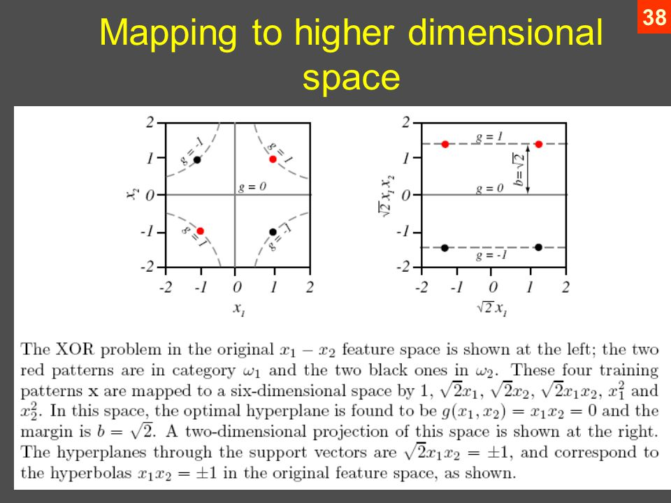 38 Mapping to higher dimensional space