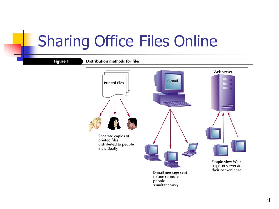 4 Sharing Office Files Online