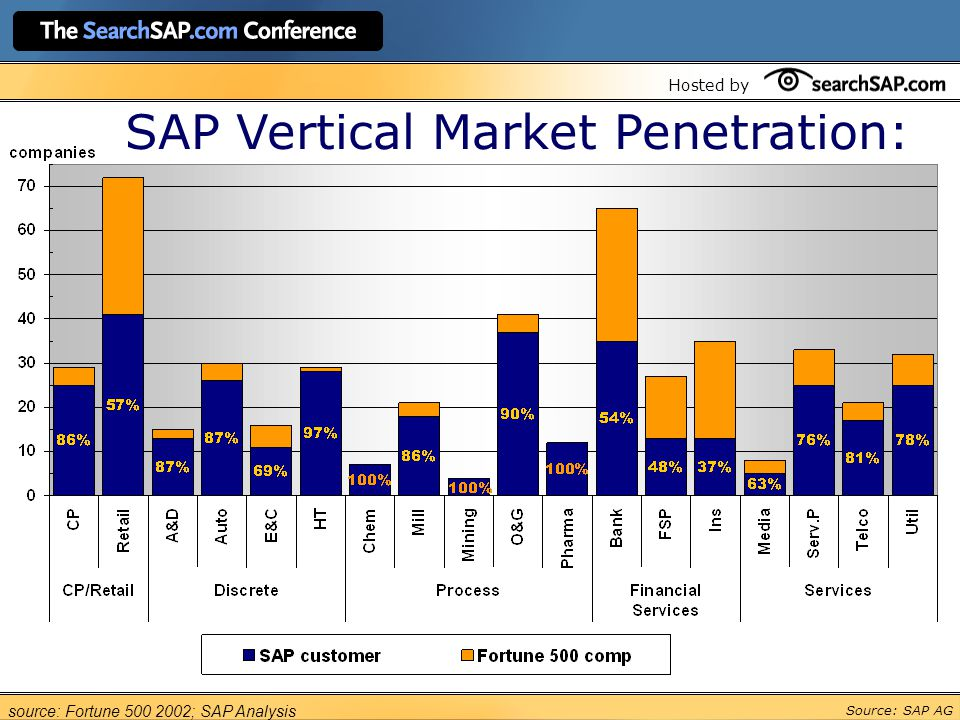 Hosted by SAP Customers Within Fortune 500 source: Fortune ; SAP Analysis Source: SAP AG SAP Vertical Market Penetration: