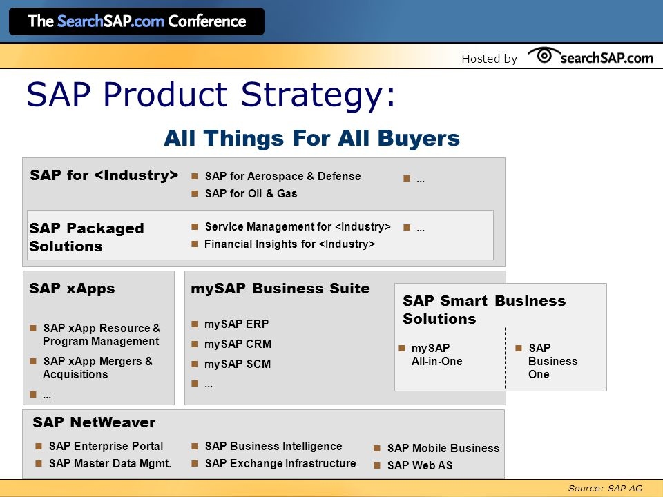 Hosted by SAP Product Strategy: SAP NetWeaver SAP for SAP Enterprise Portal SAP Master Data Mgmt.