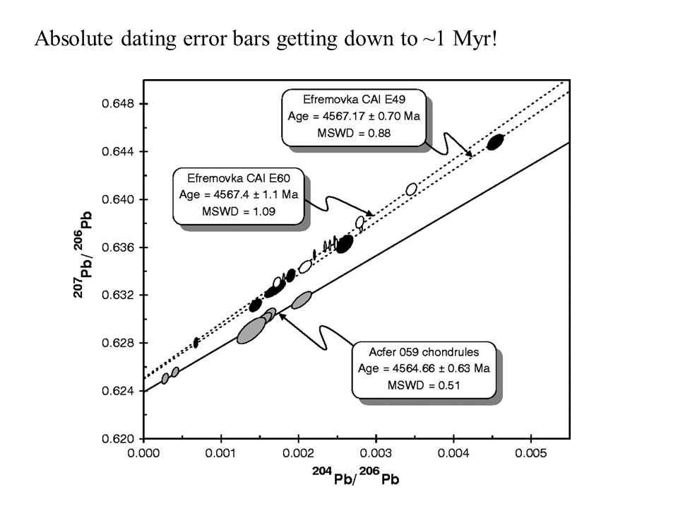 Absolute dating error bars getting down to ~1 Myr!