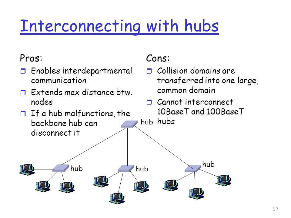 17 Interconnecting with hubs Pros: r Enables interdepartmental communication r Extends max distance btw.