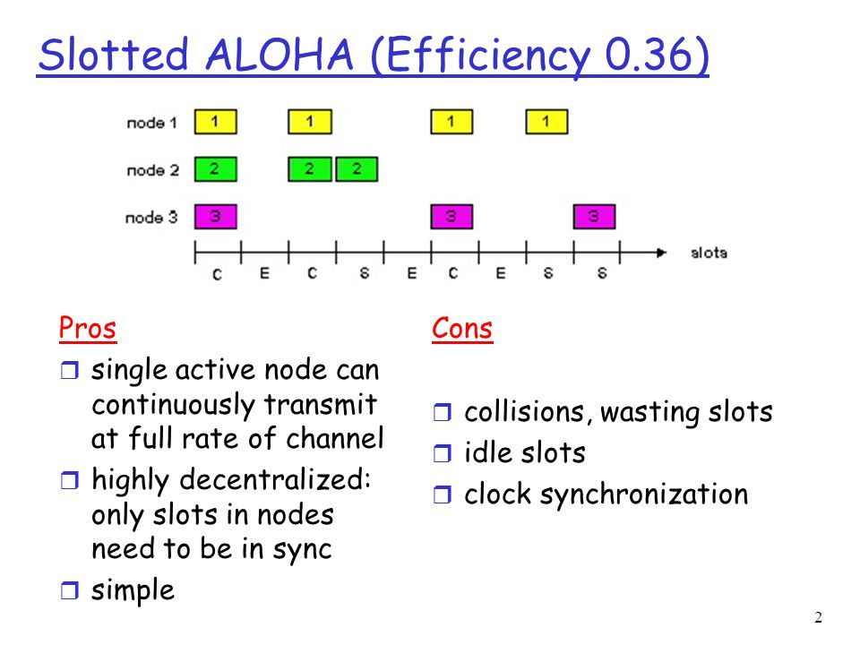 2 Slotted ALOHA (Efficiency 0.36) Pros r single active node can continuously transmit at full rate of channel r highly decentralized: only slots in nodes need to be in sync r simple Cons r collisions, wasting slots r idle slots r clock synchronization