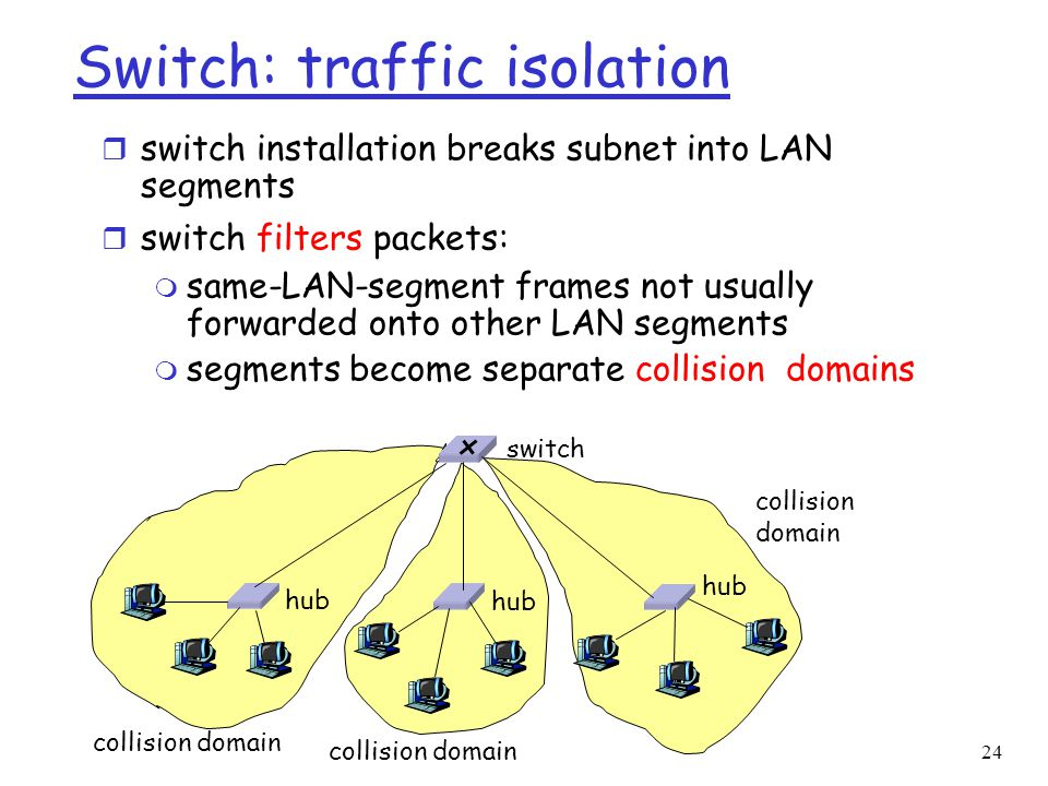 24 Switch: traffic isolation r switch installation breaks subnet into LAN segments r switch filters packets: m same-LAN-segment frames not usually forwarded onto other LAN segments m segments become separate collision domains hub switch collision domain