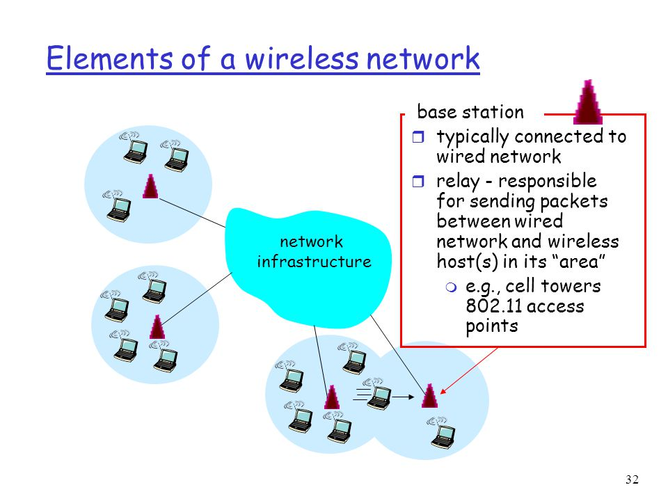 32 Elements of a wireless network network infrastructure base station r typically connected to wired network r relay - responsible for sending packets between wired network and wireless host(s) in its area m e.g., cell towers access points