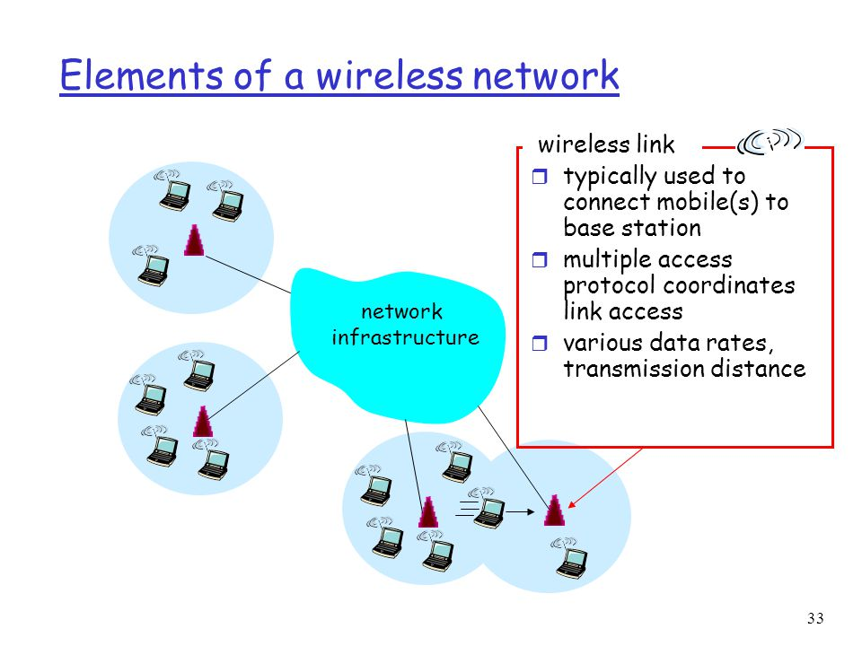 33 Elements of a wireless network network infrastructure wireless link r typically used to connect mobile(s) to base station r multiple access protocol coordinates link access r various data rates, transmission distance