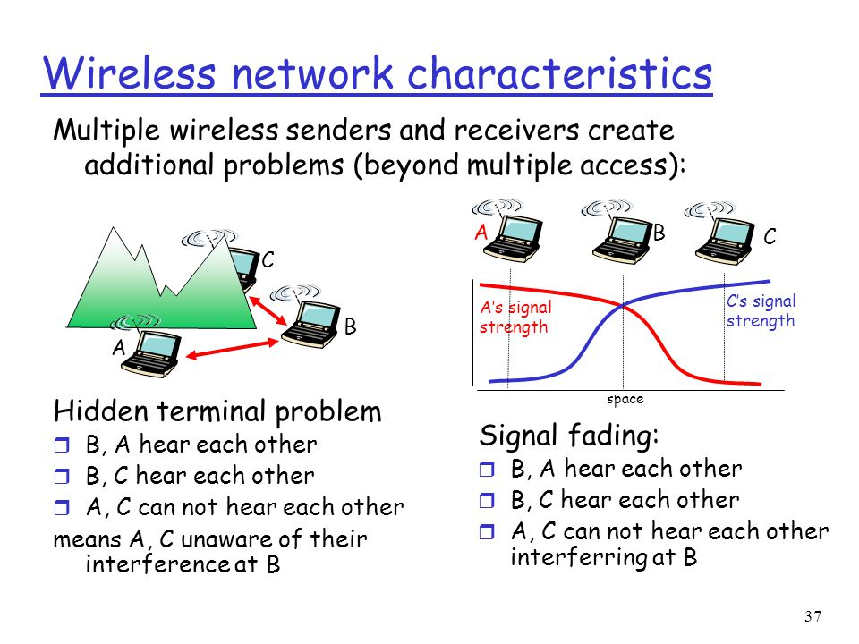 37 Wireless network characteristics Multiple wireless senders and receivers create additional problems (beyond multiple access): A B C Hidden terminal problem r B, A hear each other r B, C hear each other r A, C can not hear each other means A, C unaware of their interference at B A B C A's signal strength space C's signal strength Signal fading: r B, A hear each other r B, C hear each other r A, C can not hear each other interferring at B