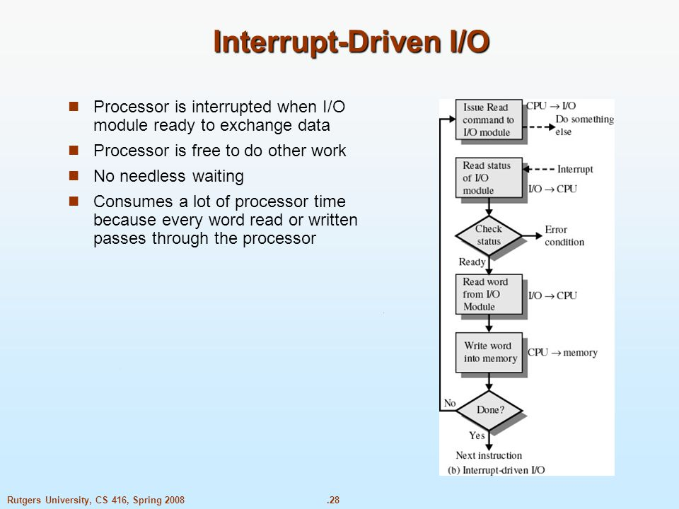 .28Rutgers University, CS 416, Spring 2008 Interrupt-Driven I/O Processor is interrupted when I/O module ready to exchange data Processor is free to do other work No needless waiting Consumes a lot of processor time because every word read or written passes through the processor