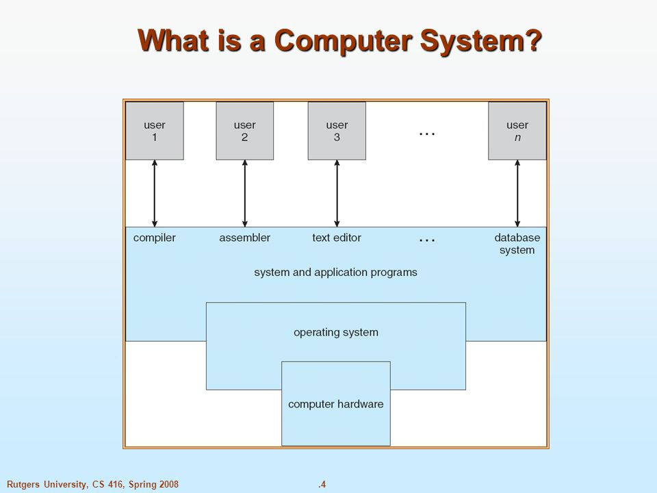 .4Rutgers University, CS 416, Spring 2008 What is a Computer System