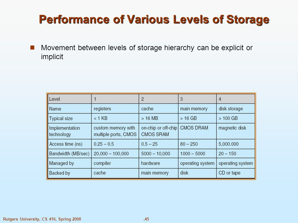 .45Rutgers University, CS 416, Spring 2008 Performance of Various Levels of Storage Movement between levels of storage hierarchy can be explicit or implicit