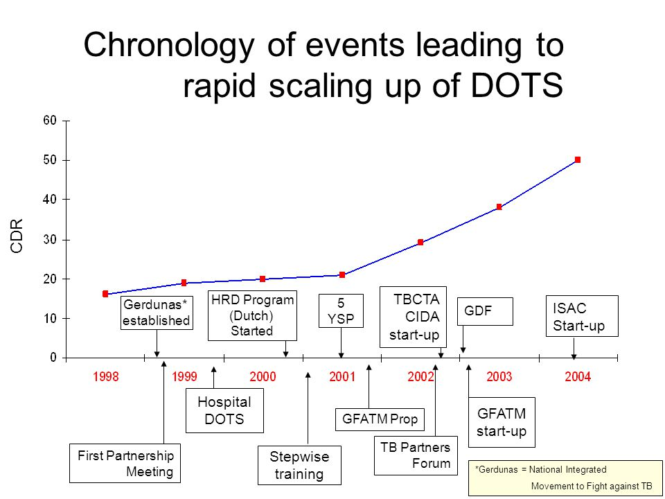 Chronology of events leading to rapid scaling up of DOTS CDR Gerdunas* established First Partnership Meeting HRD Program (Dutch) Started Stepwise training 5 YSP GDF GFATM Prop TB Partners Forum TBCTA CIDA start-up GFATM start-up ISAC Start-up Hospital DOTS *Gerdunas = National Integrated Movement to Fight against TB