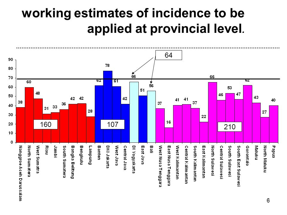 working estimates of incidence to be applied at provincial level.