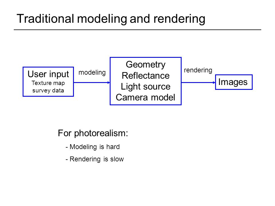 Traditional modeling and rendering User input Texture map survey data Geometry Reflectance Light source Camera model Images modeling rendering For photorealism: - Modeling is hard - Rendering is slow