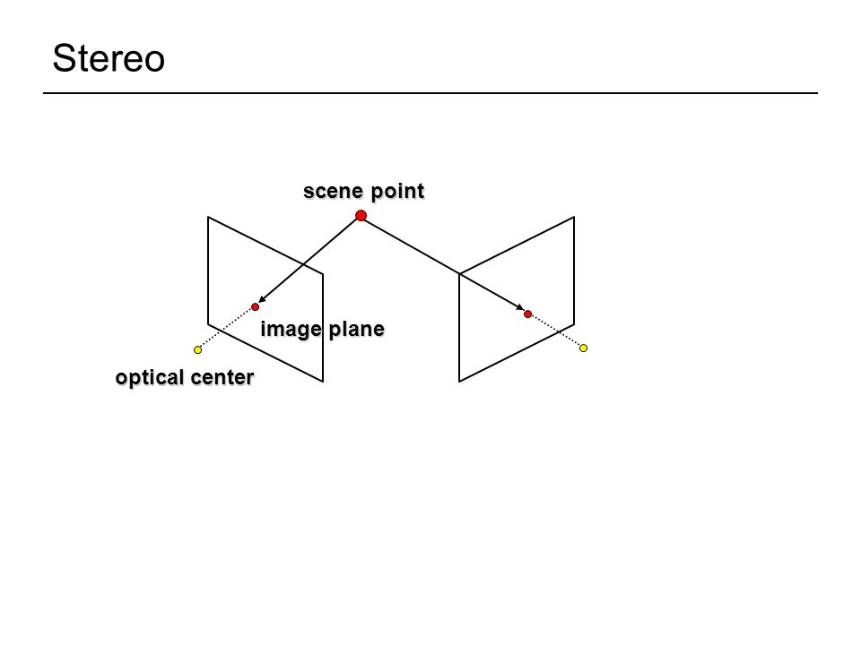 Stereo scene point optical center image plane