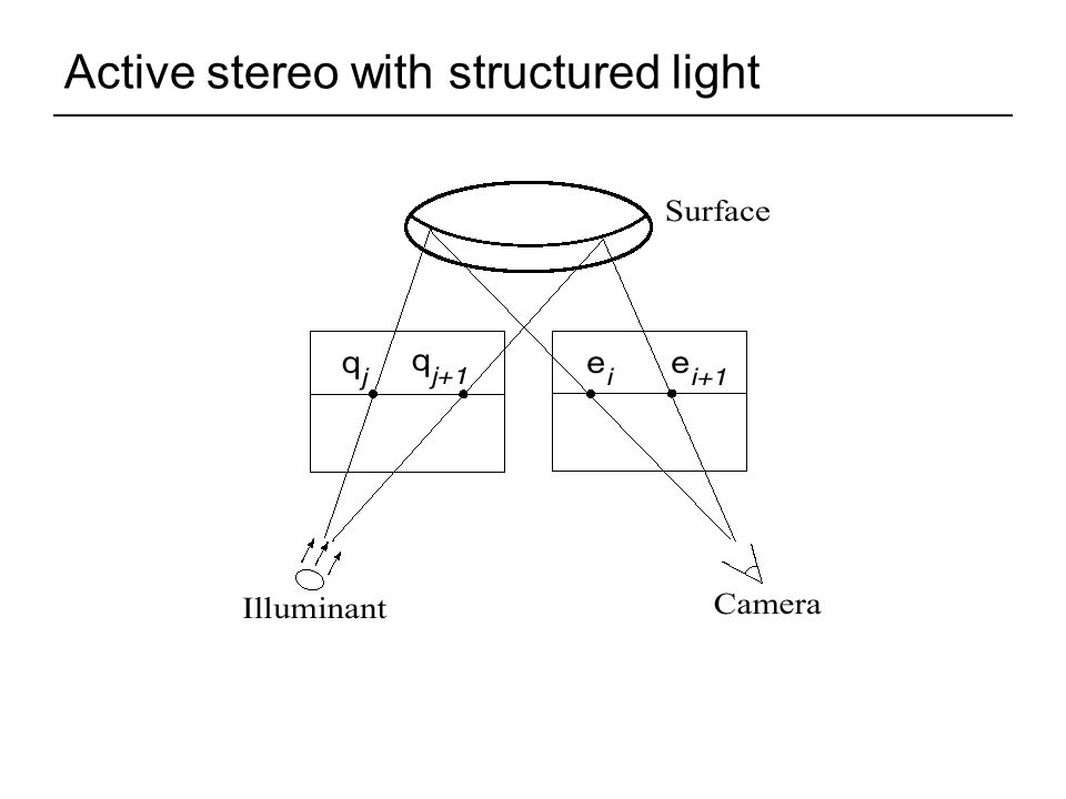 Active stereo with structured light