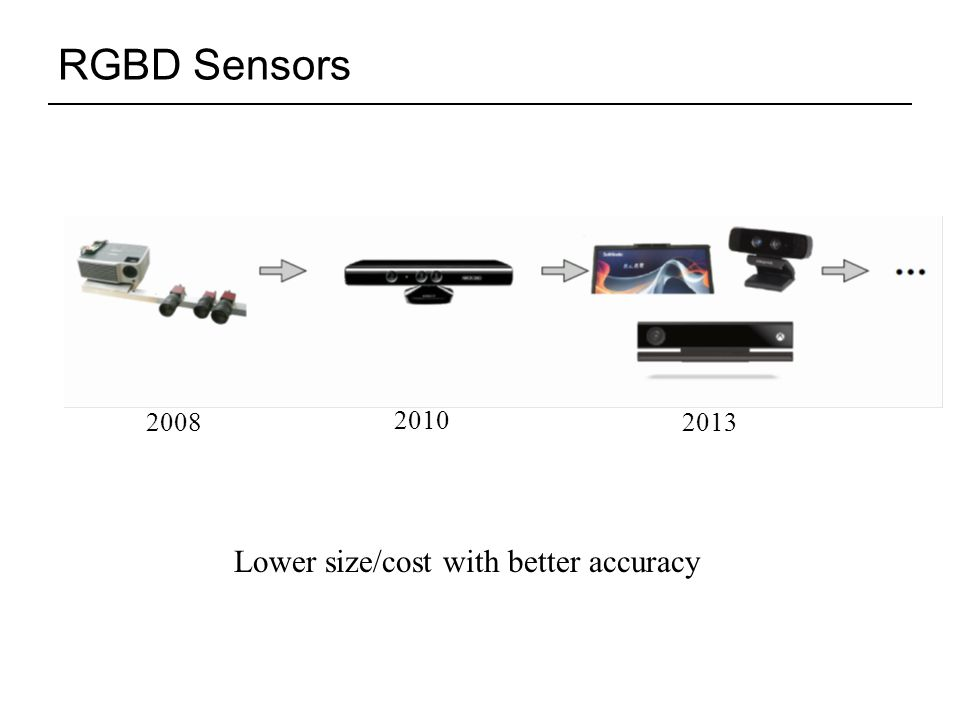 RGBD Sensors Lower size/cost with better accuracy