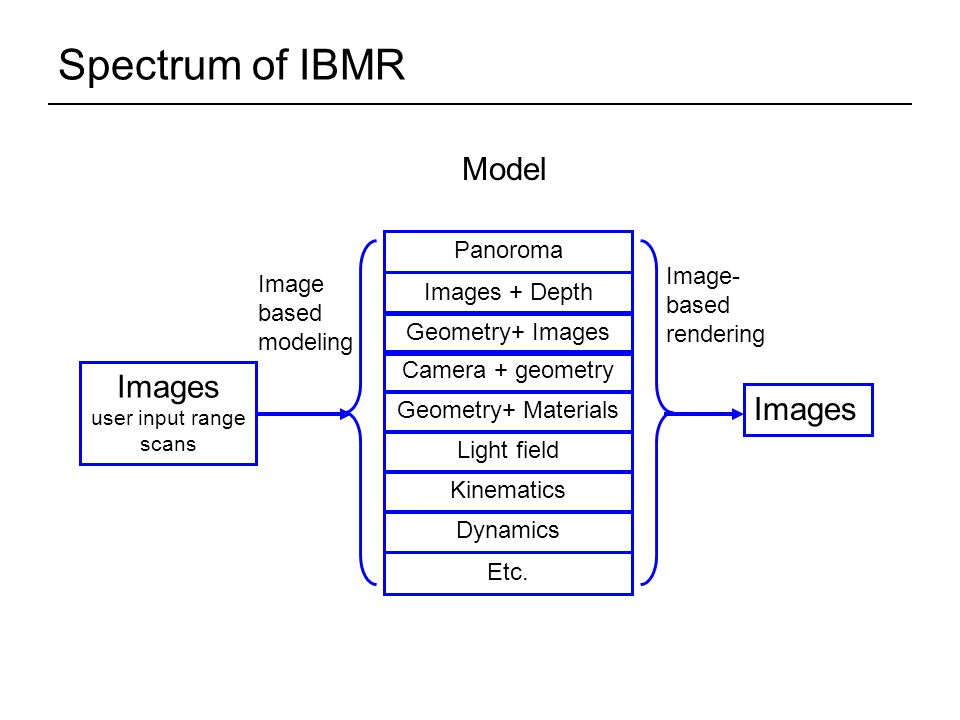 Spectrum of IBMR Images user input range scans Model Images Image based modeling Image- based rendering Geometry+ Images Geometry+ Materials Images + Depth Light field Panoroma Kinematics Dynamics Etc.